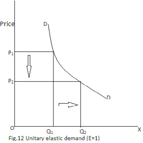 what is unitary demand