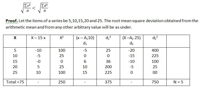 Algebraic Properties of Standard Deviation