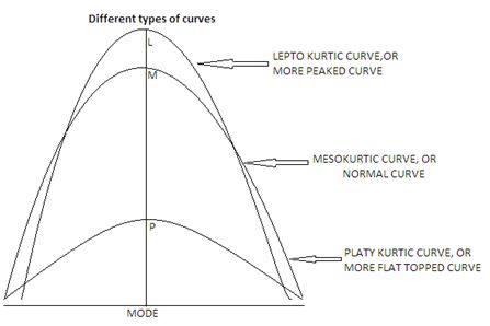 Characteristics of the curves
