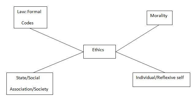 Dimension of Ethics