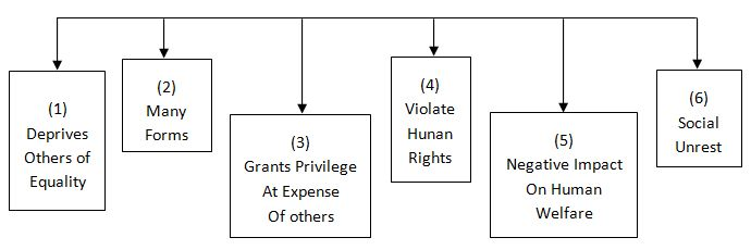 Features of Discrimination
