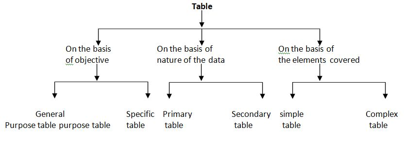 Types of Table in Statistics