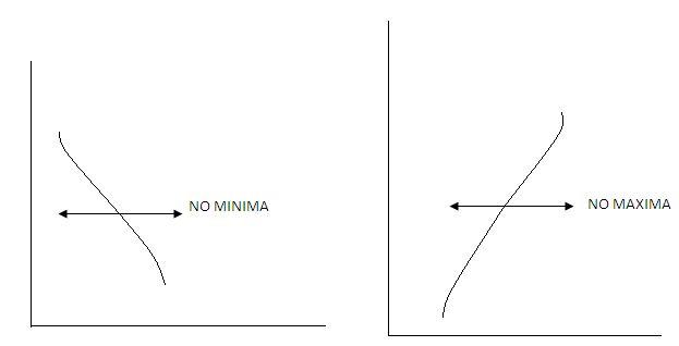 Characteristics of Maxima and Minima 1