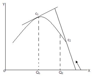 Characteristics of Maxima and Minima 2