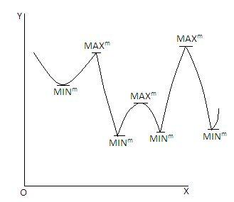 Characteristics of Maxima and Minima