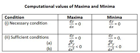 Computational values of Maxima and Minima