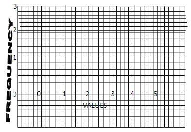 Characteristics of a Binomial Distribution