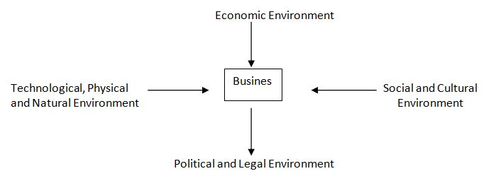 Economic and Financial Environment