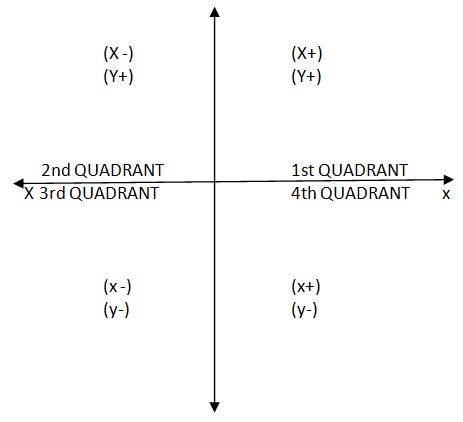 Format of Graphs