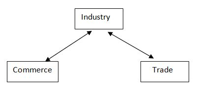 Interrelationship Between Industry Commerce and Trade