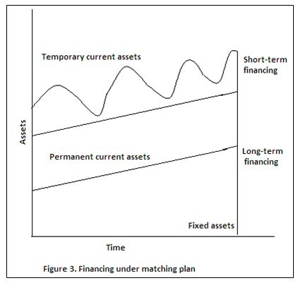 Financing under matching plan