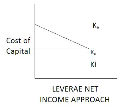 Net Income Aproach