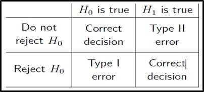 hypothesis testing homework help